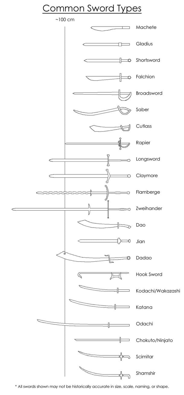 Swords Which one do you like?
