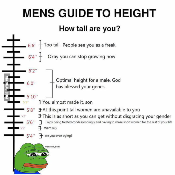 How women (I've dated) judge men according to height