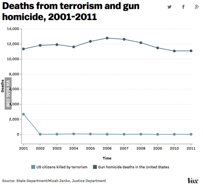 Obama challenged the media to compare gun and terrorism deaths in the US. So here it is.