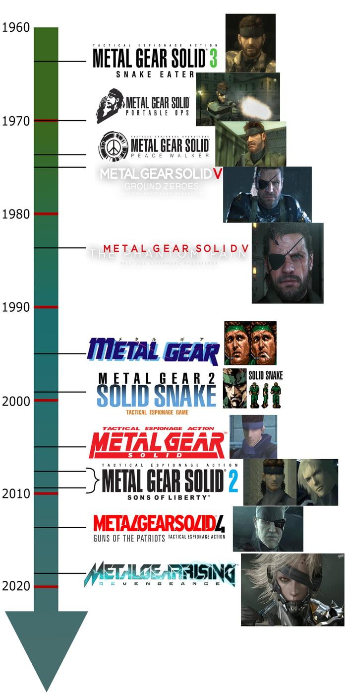 Gotta love gaming timeline