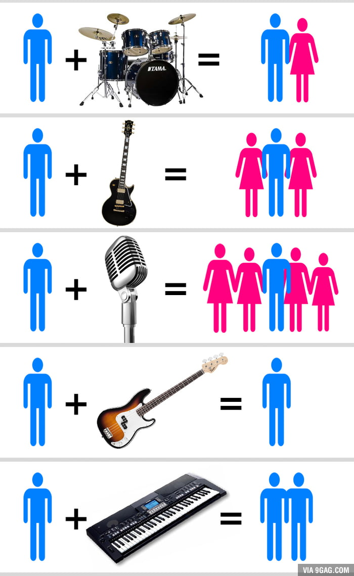 Very accurate musician chart.