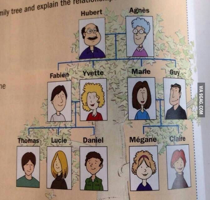 What is wrong in this family tree?