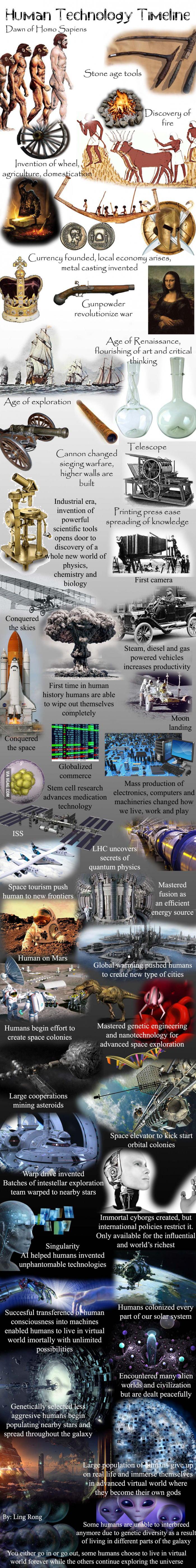 Human Technology Timeline ...