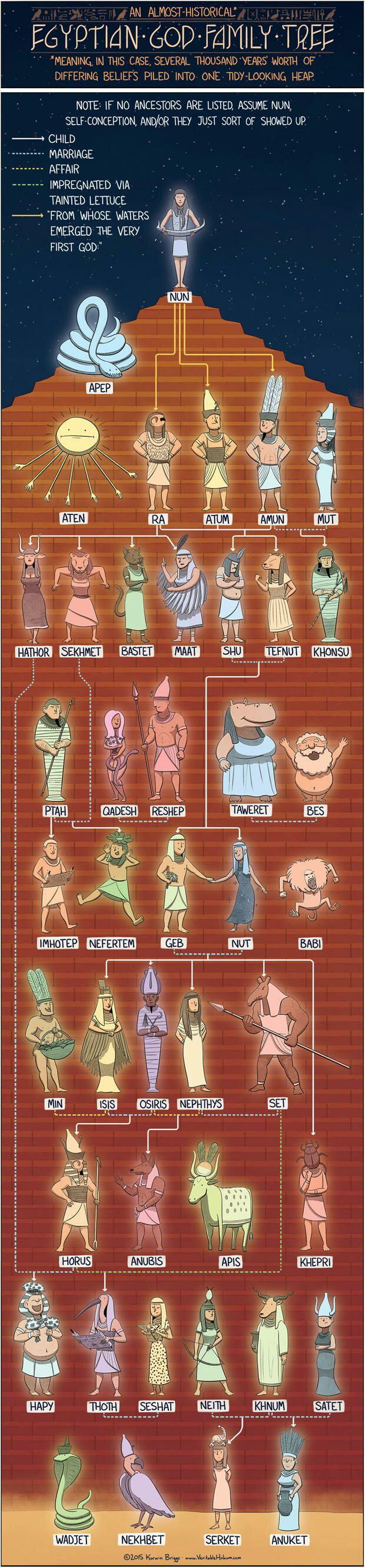 Genealogia dos deuses egípcios