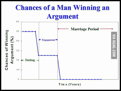 Chances Of A Man Winning An Argument.