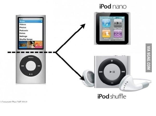 Truth about iPod