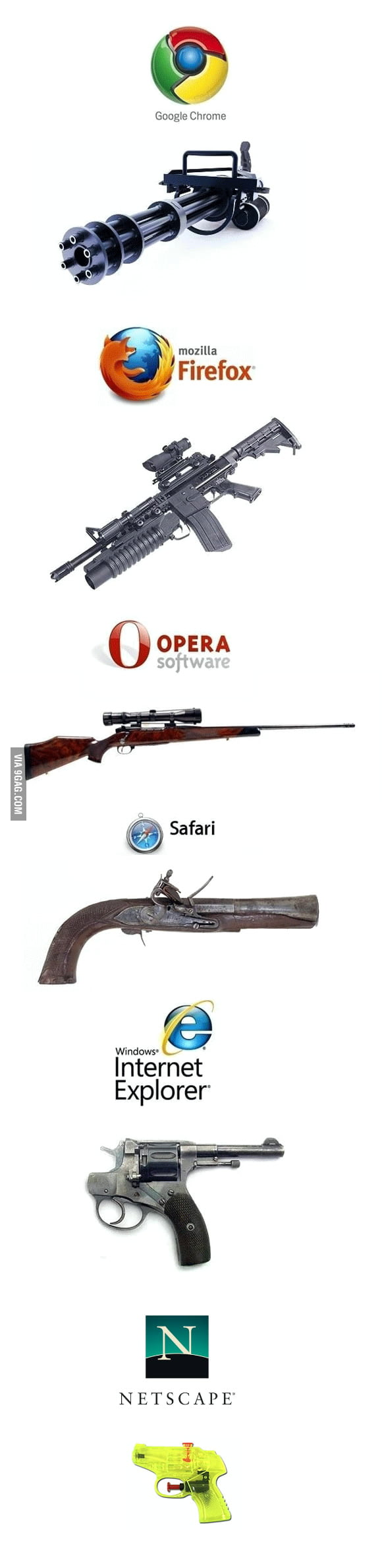 Browsers and Guns
