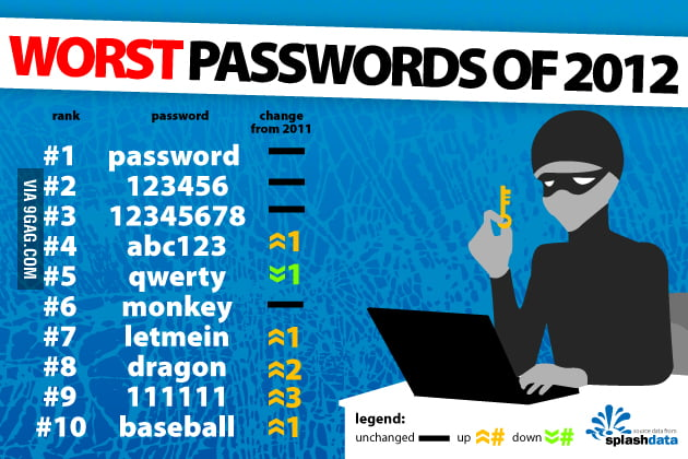 Worst Passwords of 2012