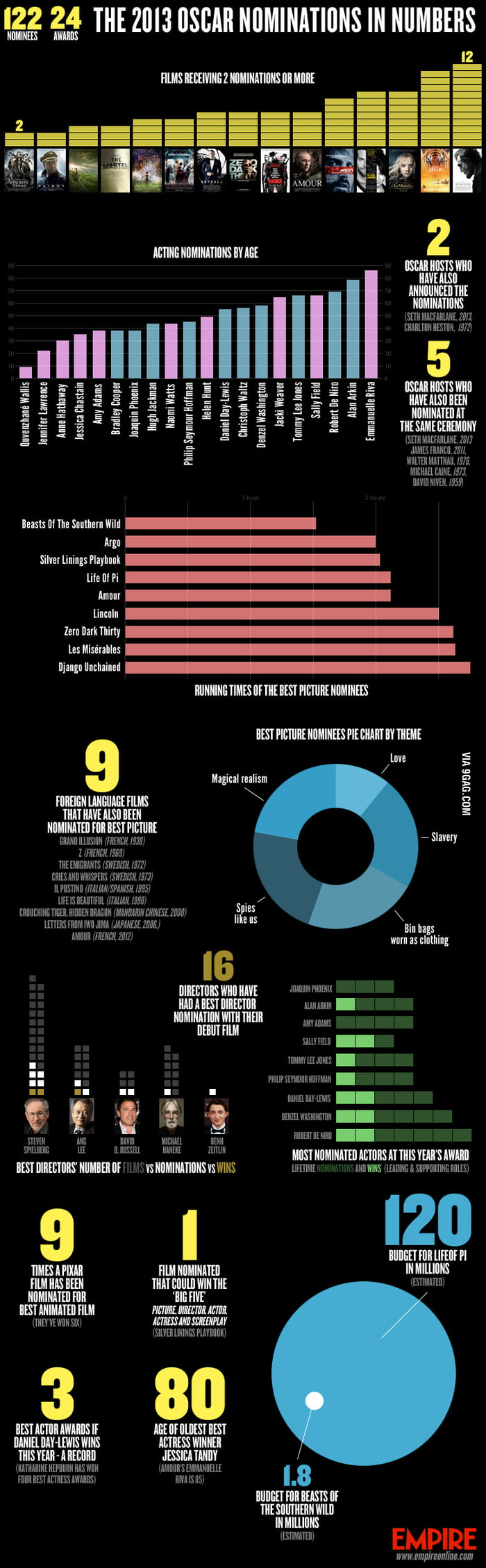 The 2013 Oscar Nominations By Numbers