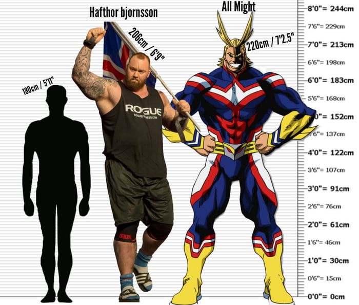 All might next to current world's strongest man, Hafthor Julius Bjornsson (normal human for scale)