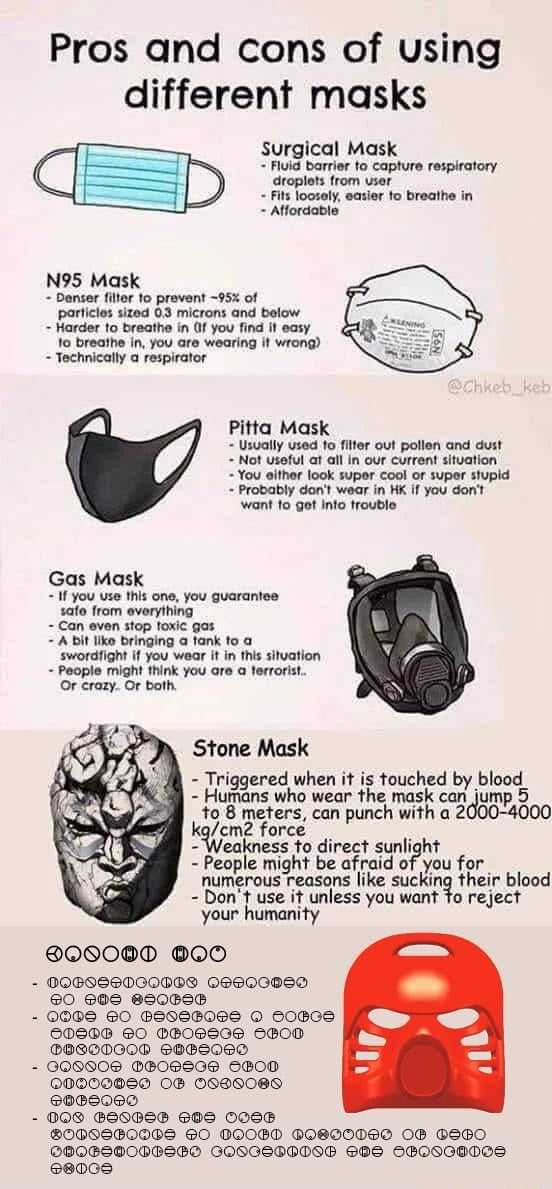 The different masks