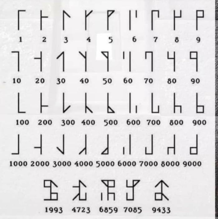 The Cistercian monks invented this numbering system in the 13 century. This system means that any number from 1 to 9999 can be written using a single symbol.