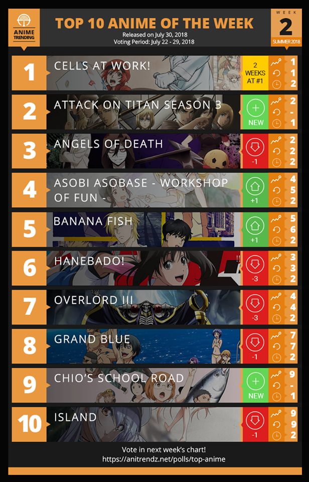Week 2 and gang of cells still rules the chart