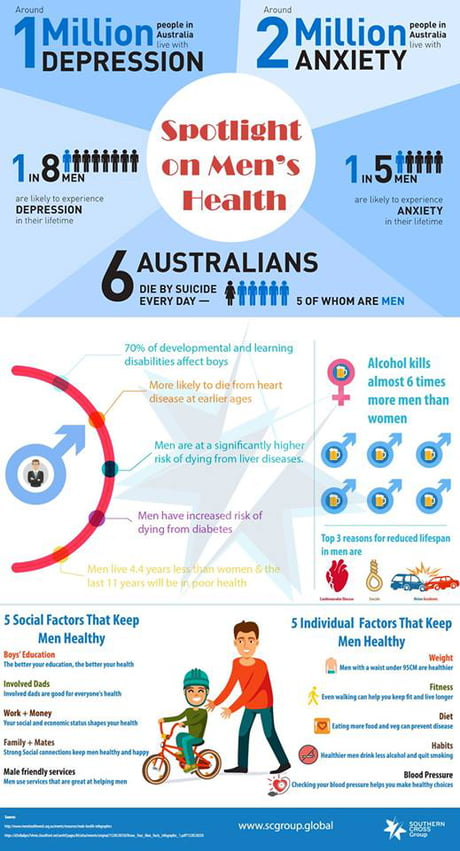 Men S Health Week Aims To Increase Awareness Of Preventable Health Issues For Men And Boys Also Wishing All The Dads Out There A Happy International Father S Mental Health Day 9gag
