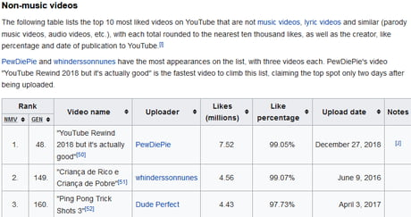 Still Not The Most Liked Video But Its The Most Liked Non Music Video Cmon Guys We Need To Beat Despacito With 30mil Likes 9gag