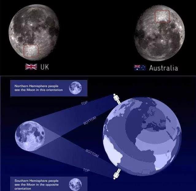 People in Australia see moon upside down