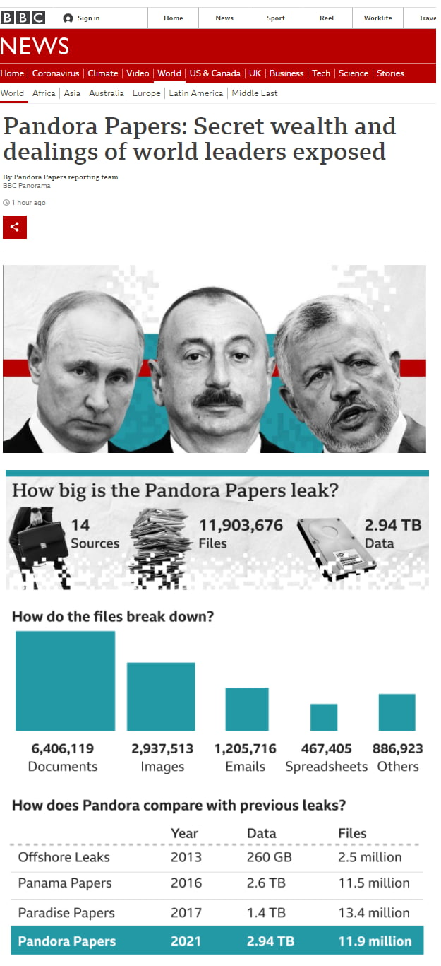 Pandora Papers - Another HUGE leak today...but likely to result in nothing concrete, once again!