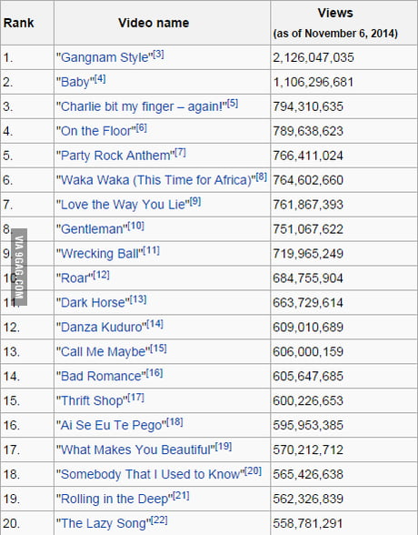 Most Viewed Videos On Youtube Only No 3 Is Not A Music Video 9gag