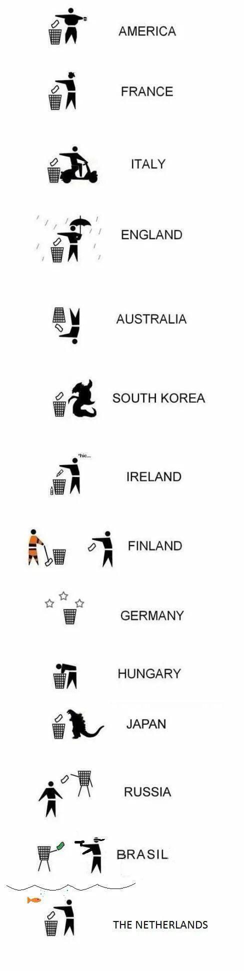 Trash can use worldwide