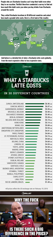 Combien coute un Starbucks latte dans 30 différents pays