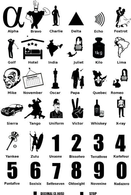 Nato Phonetic Alphabet 9gag