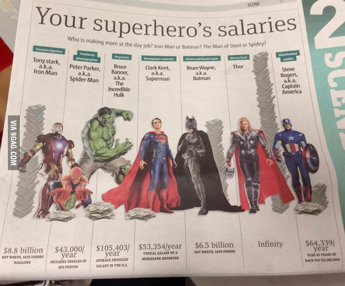 Your superhero's salaries