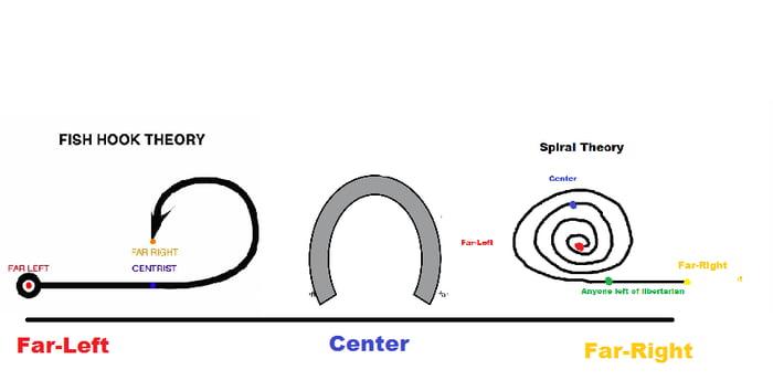Political spectrum on political spectrums