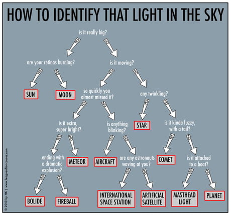 What's that light in the sky?