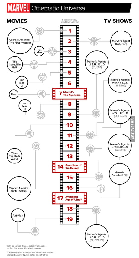 Marvel Movies Order 9gag
