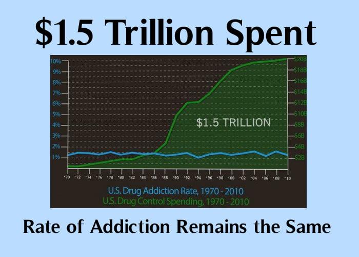 War on drugs doesn't work.