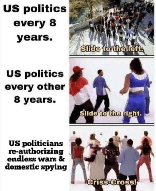 American politics (simplified)