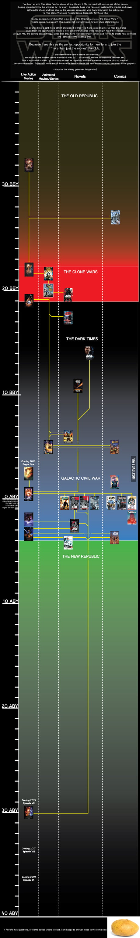 Complete Star Wars Timeline New Canon 9gag